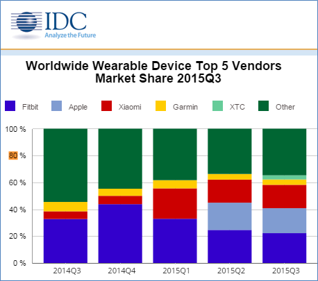 wearable market share in 2015